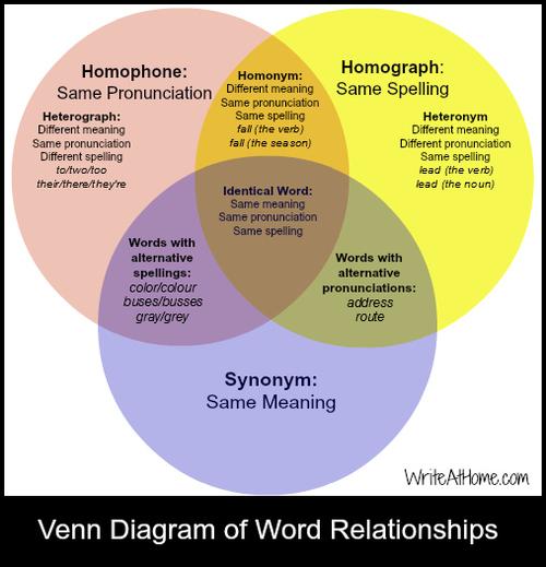 Venn Diagram Of Word Relationships The Crazy Teacher S Blog The