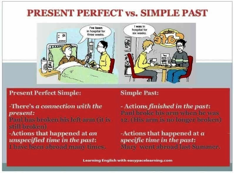 present perfect vs past perfect exercises pdf
