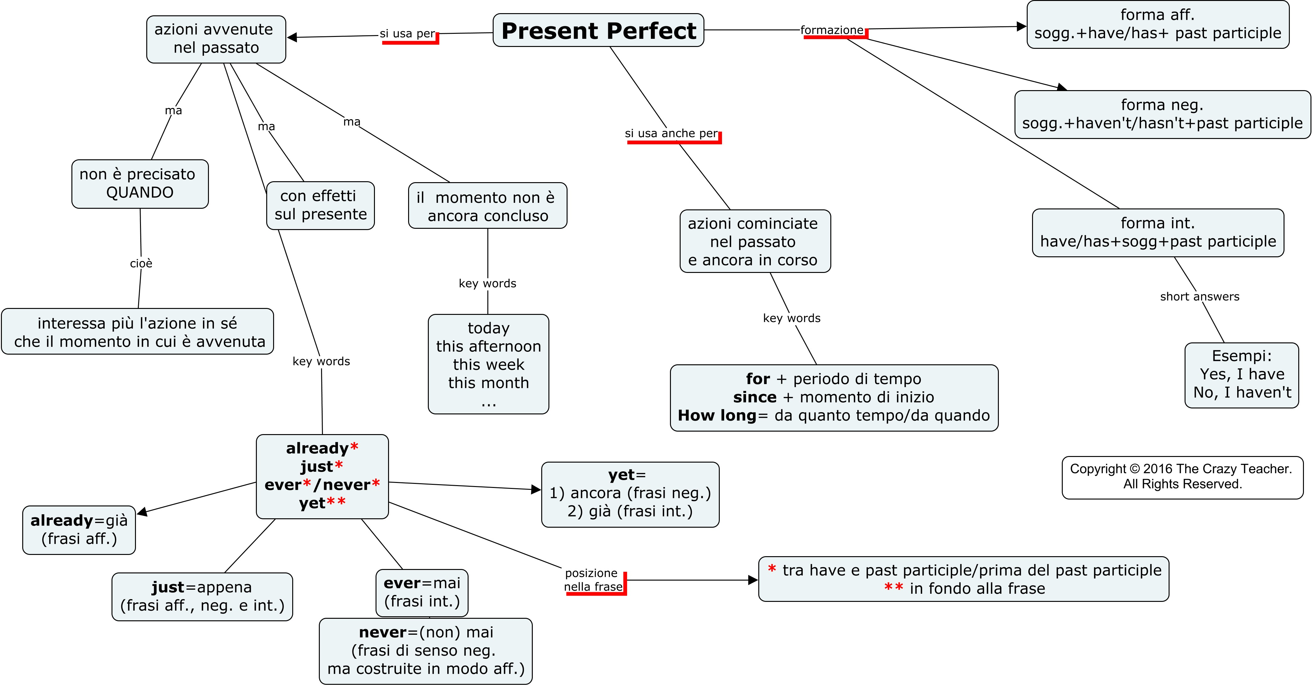Present Perfect A Map In Italian The Crazy Teachers