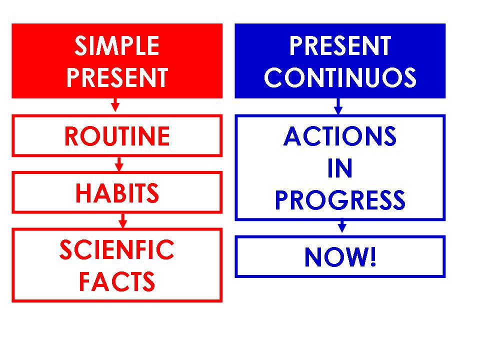 Present Simple Vs Present Continuous The Crazy Teacher S Blog The Crazy Teacher S Blog