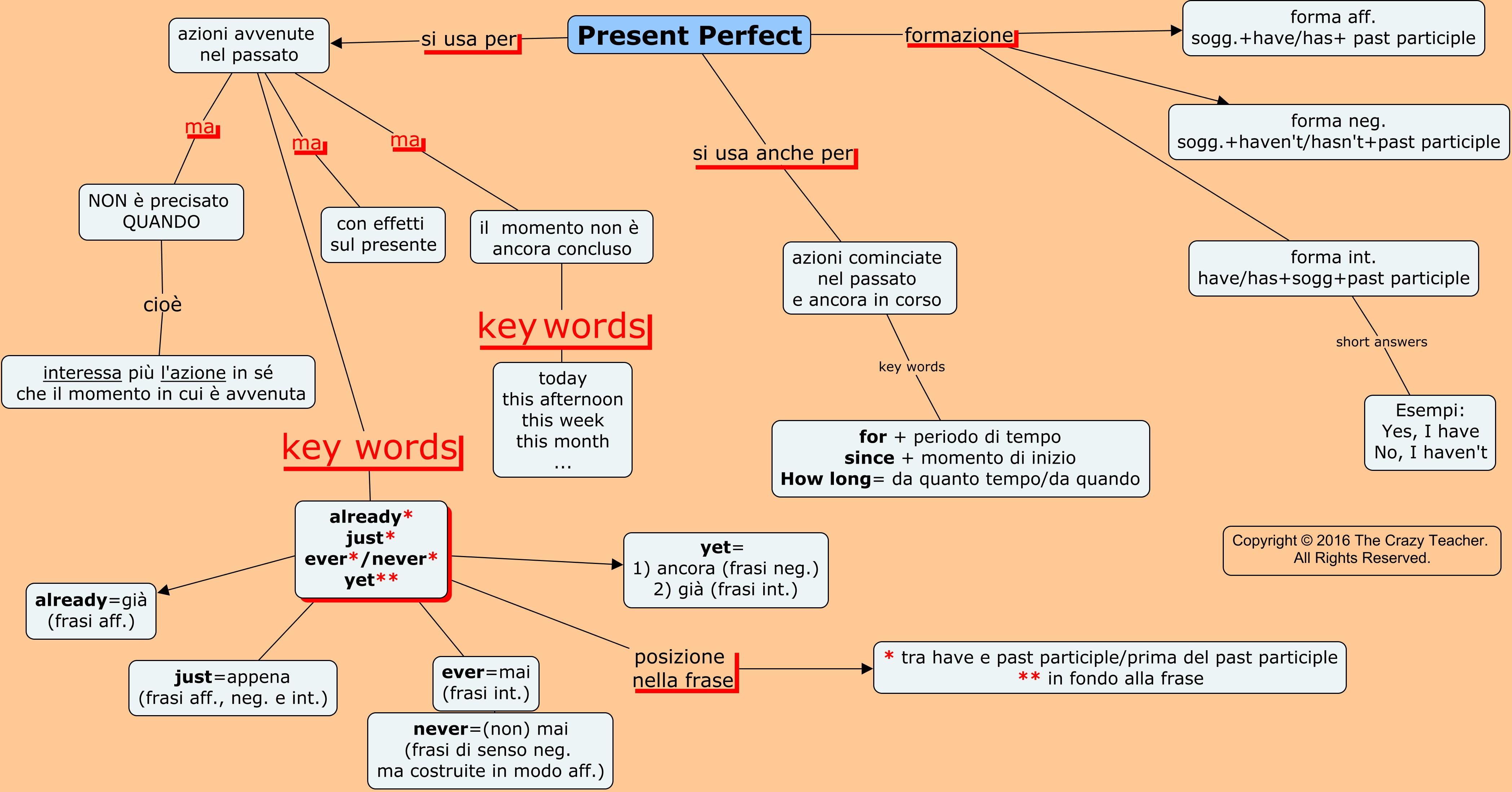Present Perfect The Crazy Teachers Blog The Crazy