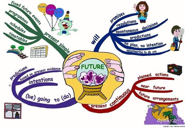 3 futures