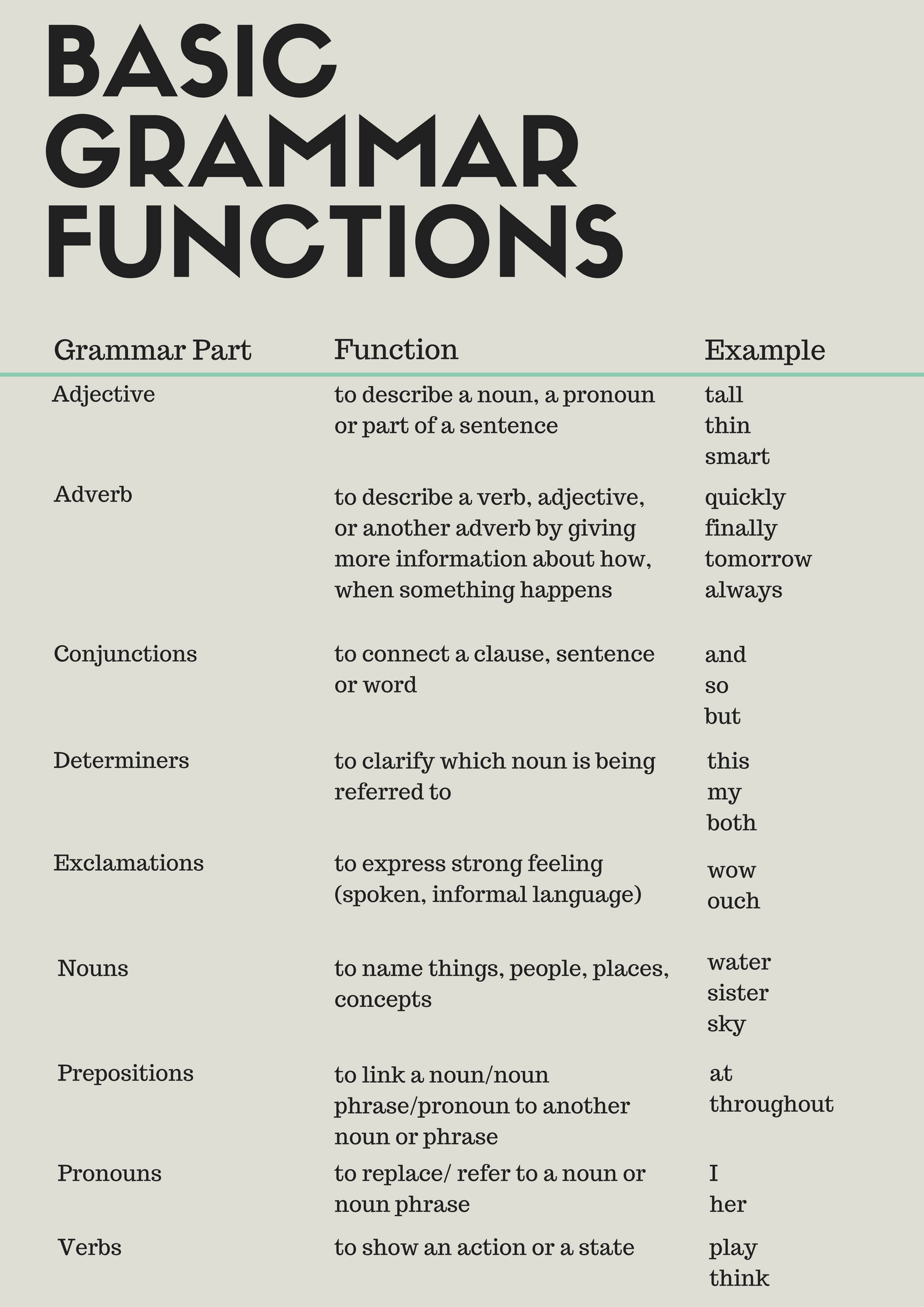 General grammar rules for writing an english essay